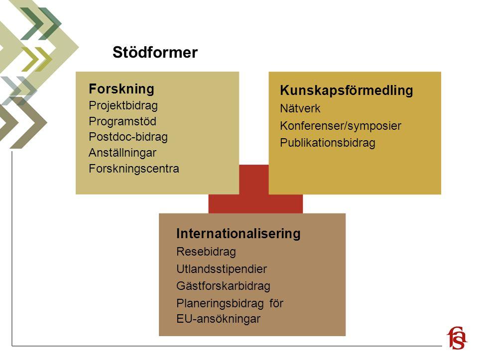 Stödformer Forskning Kunskapsförmedling Internationalisering