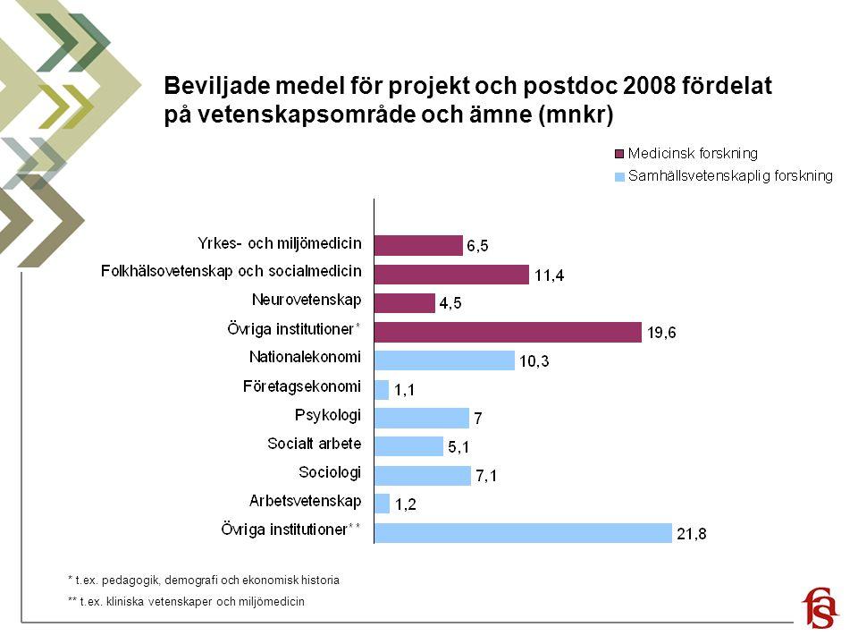 Beviljade medel för projekt och postdoc 2008 fördelat på vetenskapsområde och ämne (mnkr)