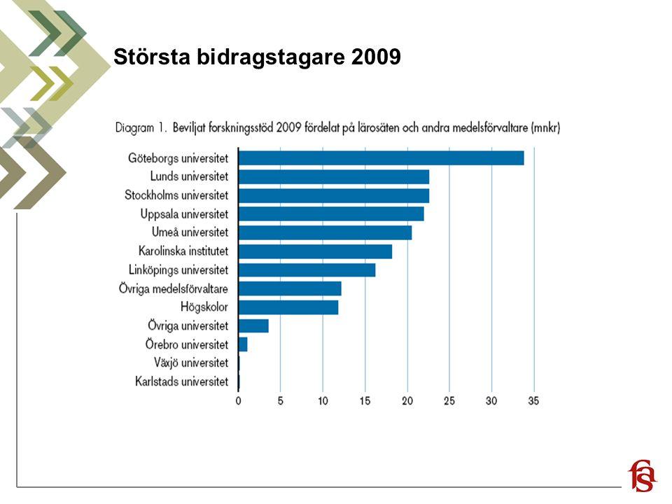 Största bidragstagare 2009