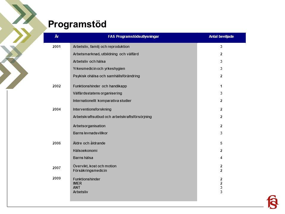 FAS Programstödsutlysningar