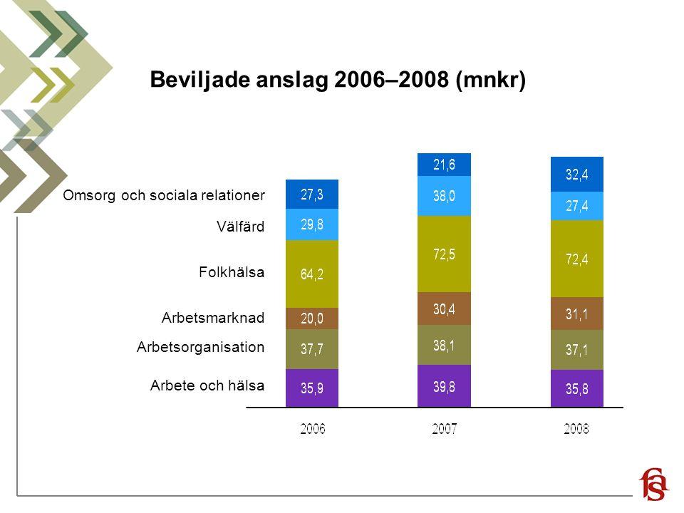 Beviljade anslag 2006–2008 (mnkr)
