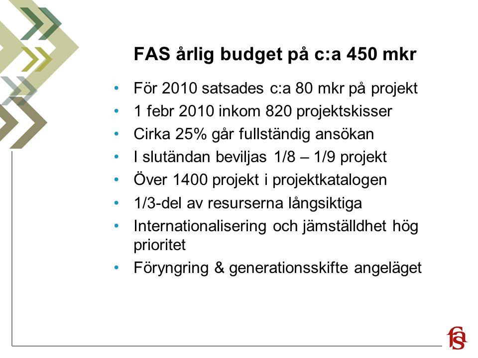 FAS årlig budget på c:a 450 mkr