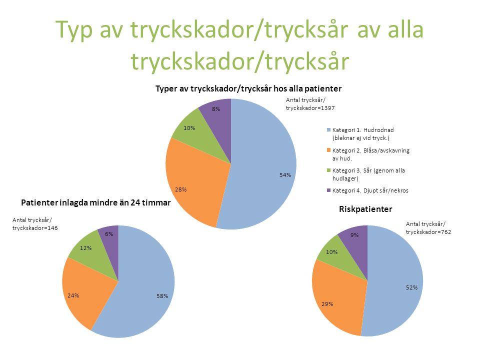 Typ av tryckskador/trycksår av alla tryckskador/trycksår