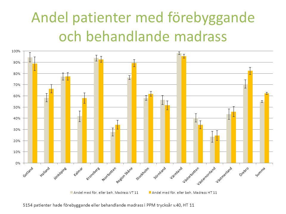 Andel patienter med förebyggande och behandlande madrass