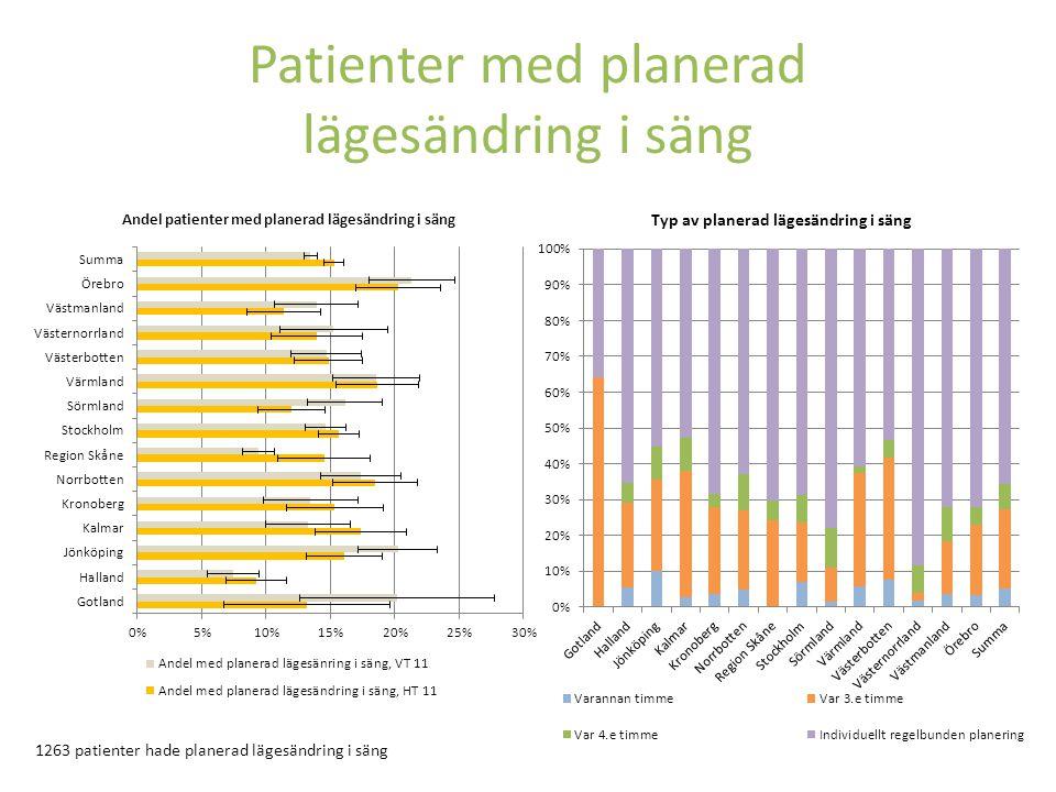 Patienter med planerad lägesändring i säng