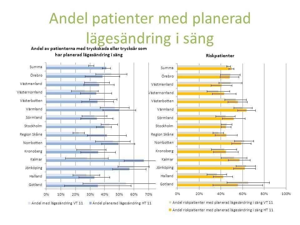 Andel patienter med planerad lägesändring i säng