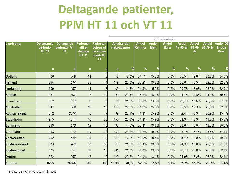 Deltagande patienter, PPM HT 11 och VT 11