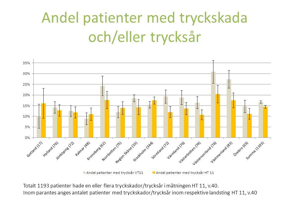 Andel patienter med tryckskada och/eller trycksår