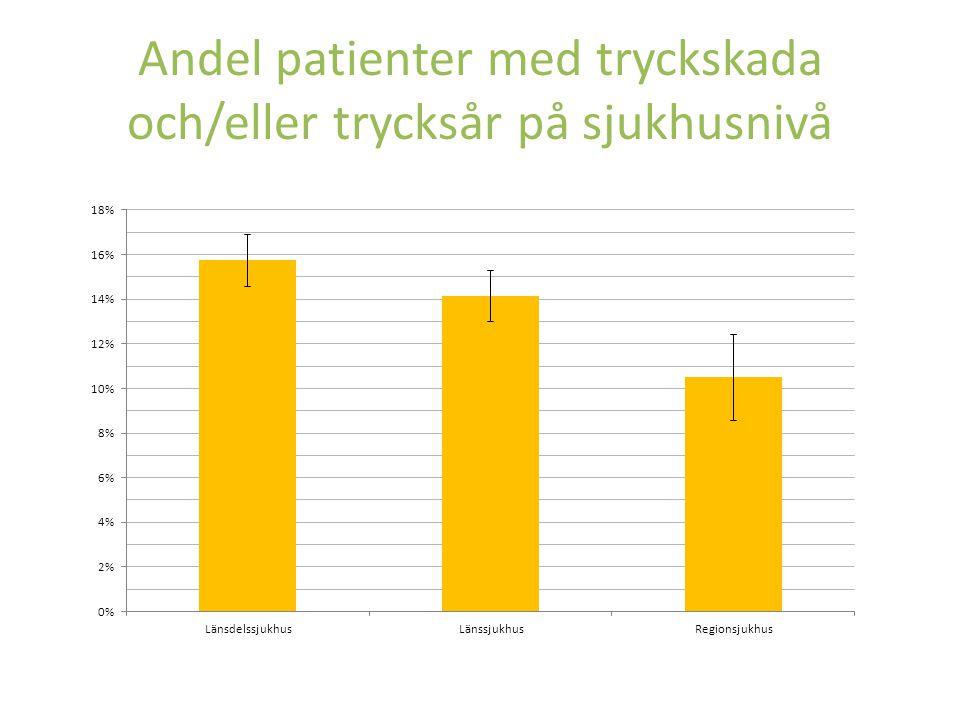 Andel patienter med tryckskada och/eller trycksår på sjukhusnivå