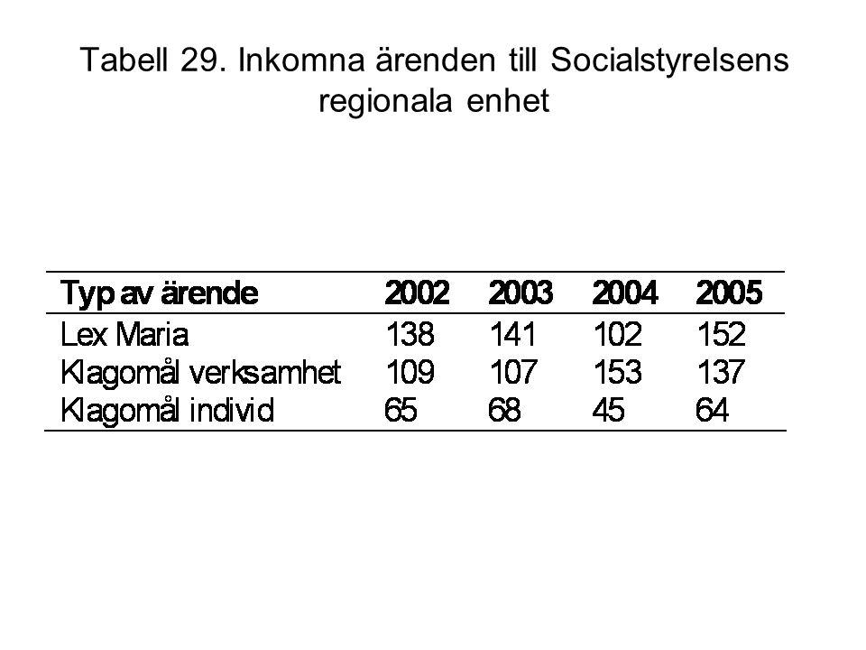 Tabell 29. Inkomna ärenden till Socialstyrelsens regionala enhet