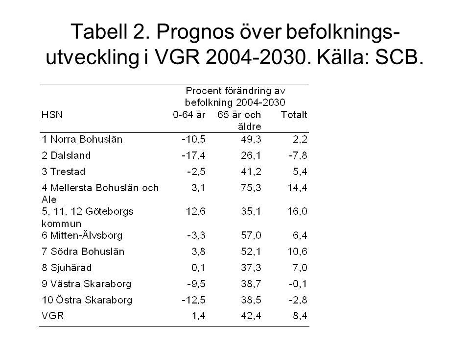 Tabell 2. Prognos över befolknings-utveckling i VGR 2004-2030