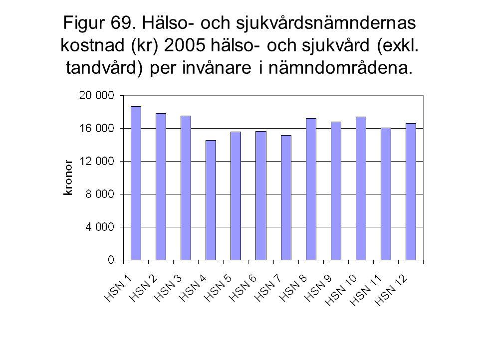 Figur 69. Hälso- och sjukvårdsnämndernas kostnad (kr) 2005 hälso- och sjukvård (exkl.