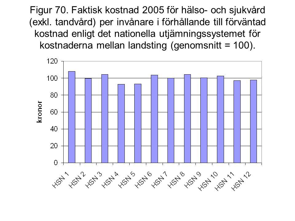 Figur 70. Faktisk kostnad 2005 för hälso- och sjukvård (exkl