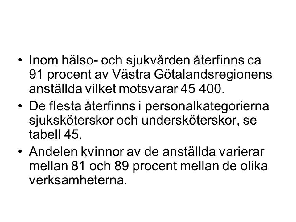 Inom hälso- och sjukvården återfinns ca 91 procent av Västra Götalandsregionens anställda vilket motsvarar 45 400.