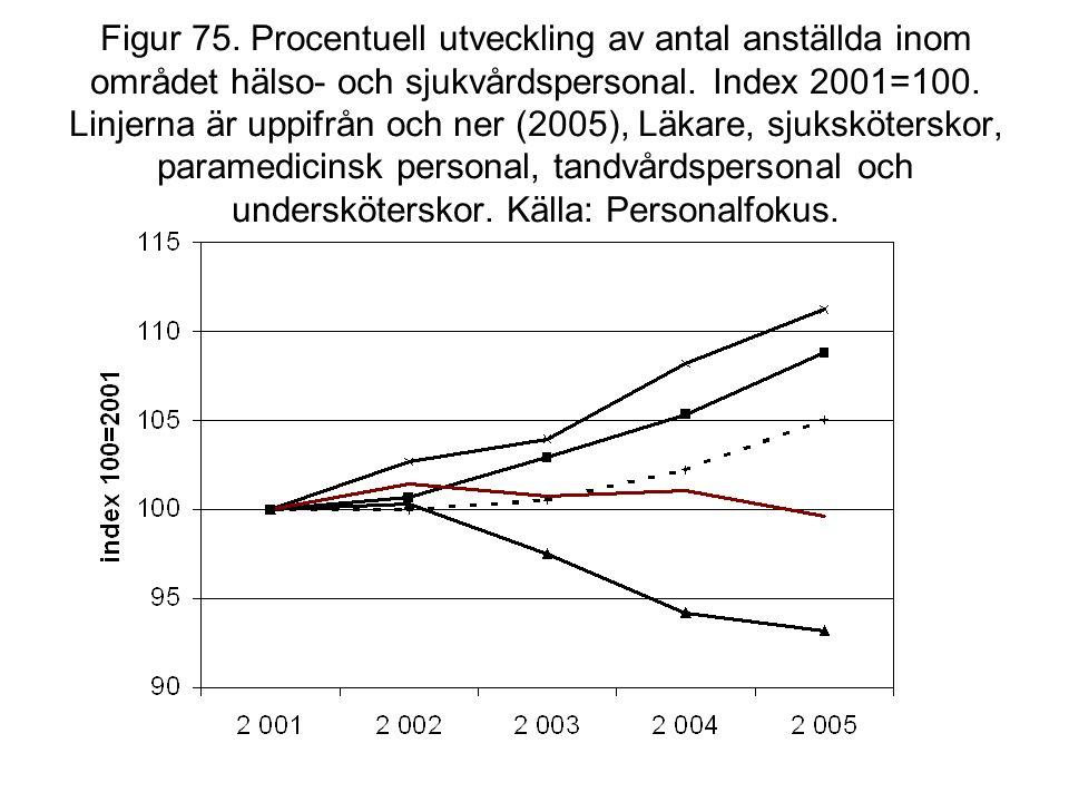 Figur 75. Procentuell utveckling av antal anställda inom området hälso- och sjukvårdspersonal.