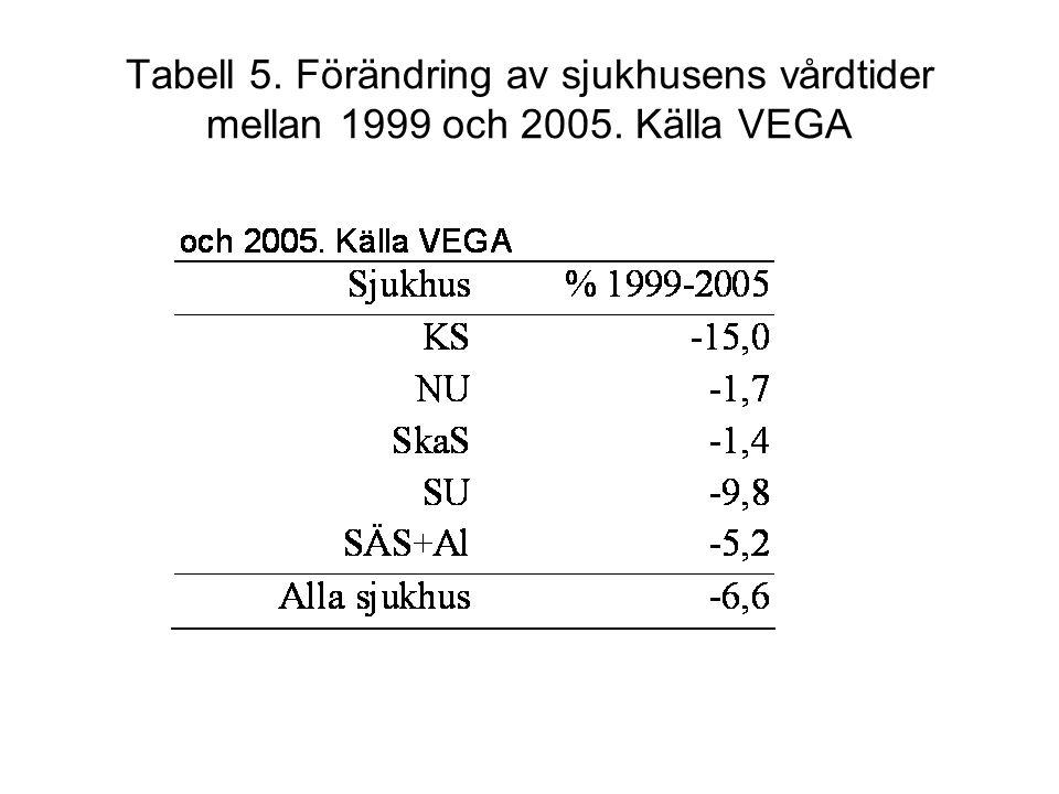Tabell 5. Förändring av sjukhusens vårdtider mellan 1999 och 2005