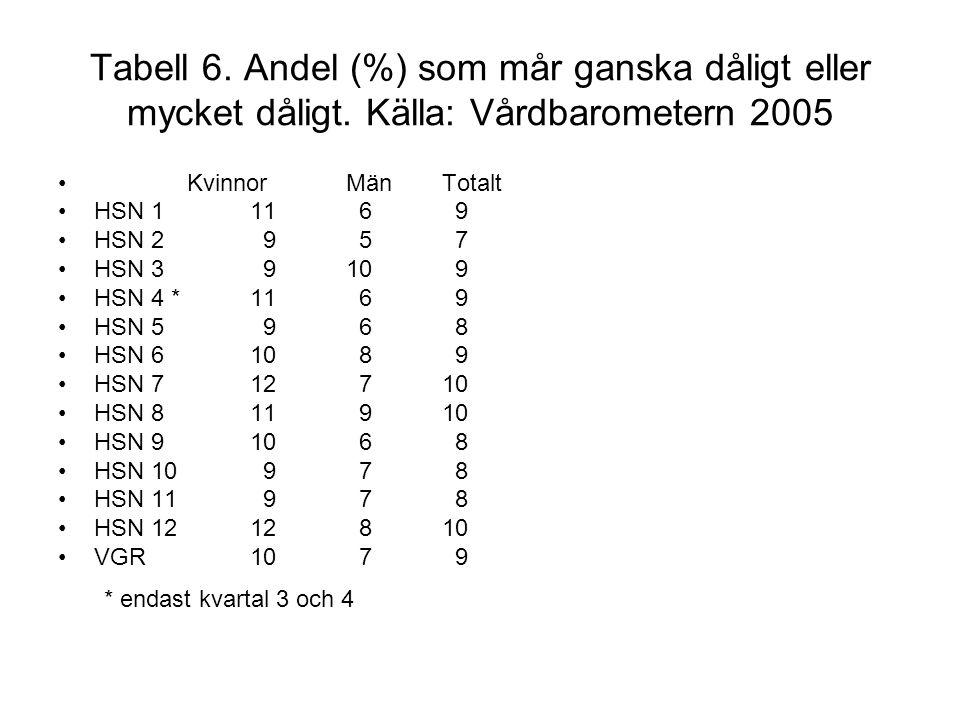Tabell 6. Andel (%) som mår ganska dåligt eller mycket dåligt