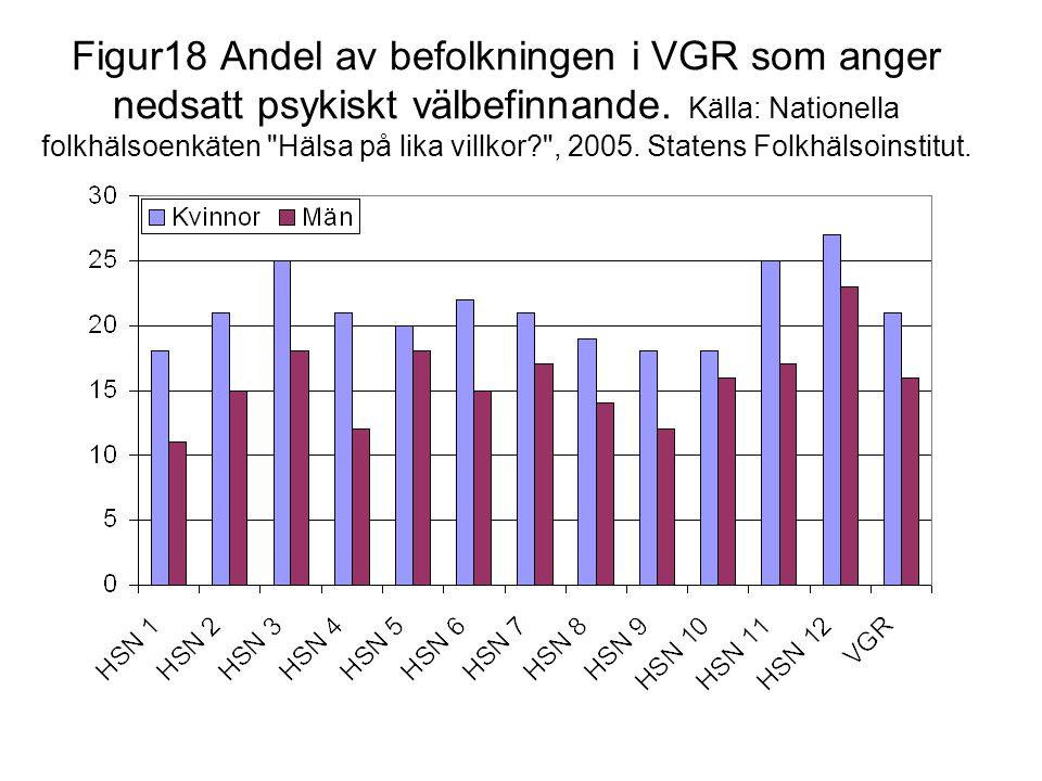 Figur18 Andel av befolkningen i VGR som anger nedsatt psykiskt välbefinnande.