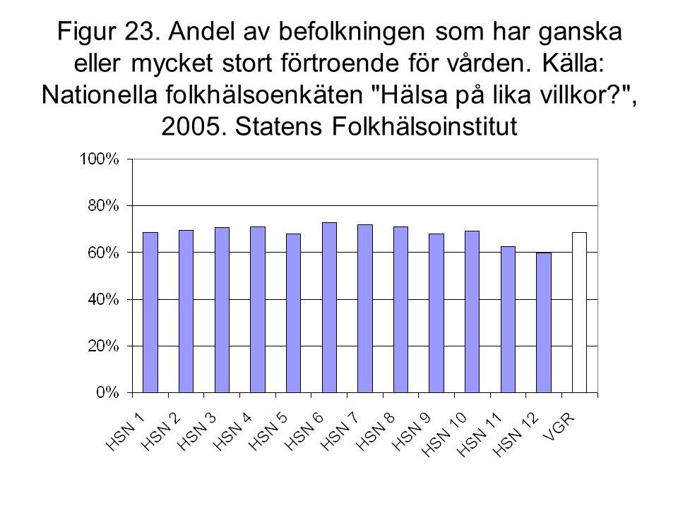 Figur 23. Andel av befolkningen som har ganska eller mycket stort förtroende för vården.