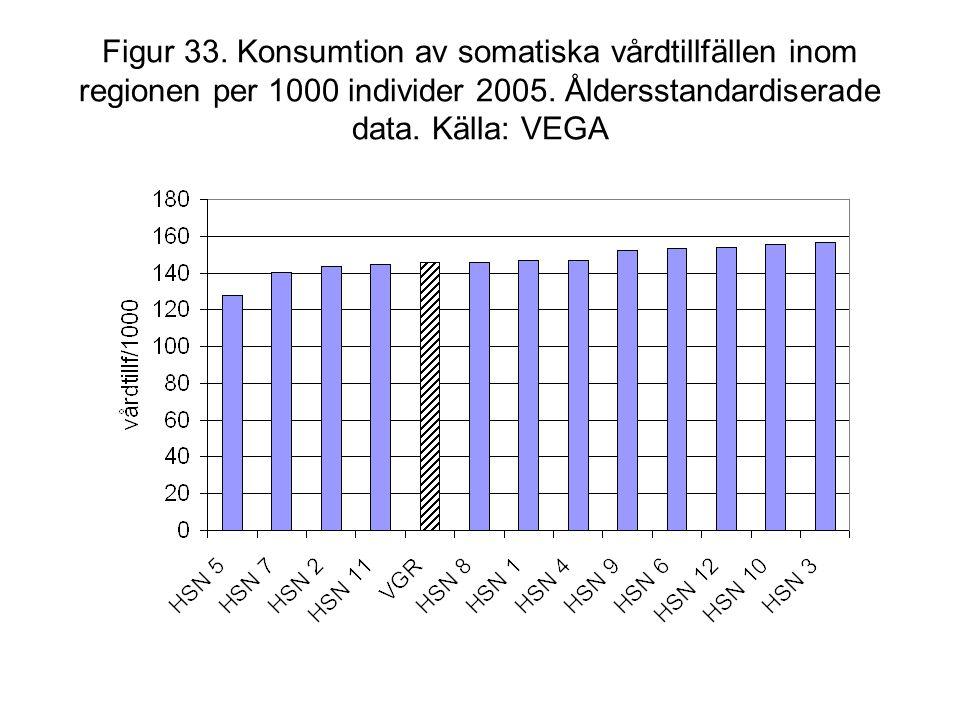 Figur 33. Konsumtion av somatiska vårdtillfällen inom regionen per 1000 individer 2005.