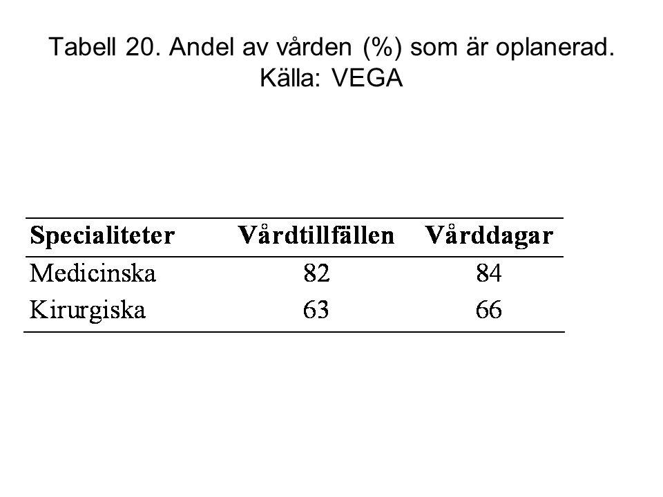 Tabell 20. Andel av vården (%) som är oplanerad. Källa: VEGA