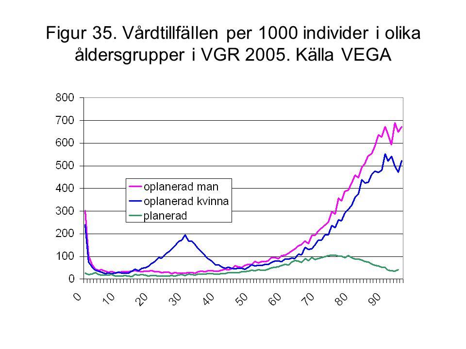 Figur 35. Vårdtillfällen per 1000 individer i olika åldersgrupper i VGR 2005. Källa VEGA