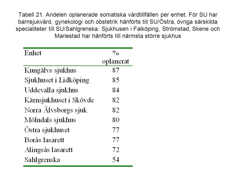 Tabell 21. Andelen oplanerade somatiska vårdtillfällen per enhet
