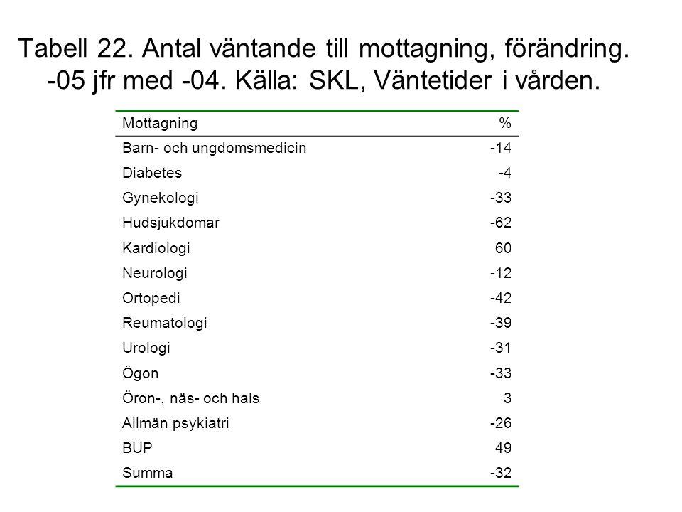 Tabell 22. Antal väntande till mottagning, förändring. -05 jfr med -04