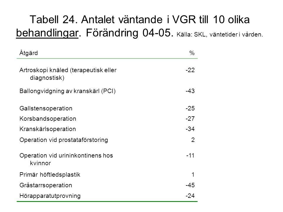 Tabell 24. Antalet väntande i VGR till 10 olika behandlingar