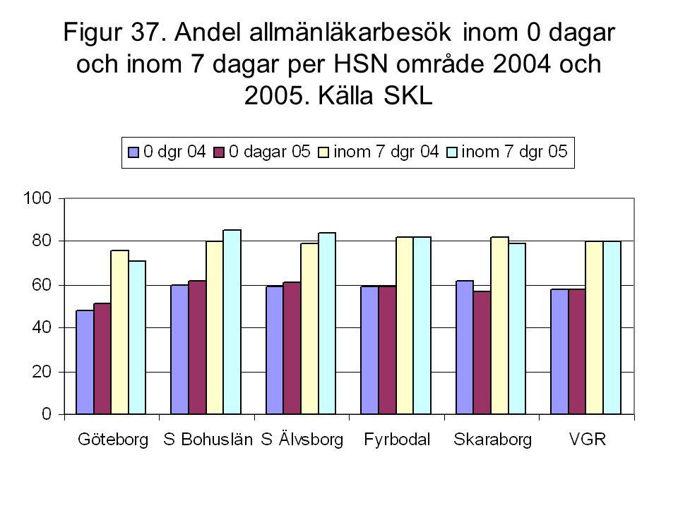 Figur 37. Andel allmänläkarbesök inom 0 dagar och inom 7 dagar per HSN område 2004 och 2005.