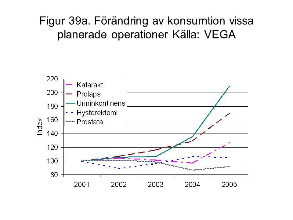 Figur 39a. Förändring av konsumtion vissa planerade operationer Källa: VEGA