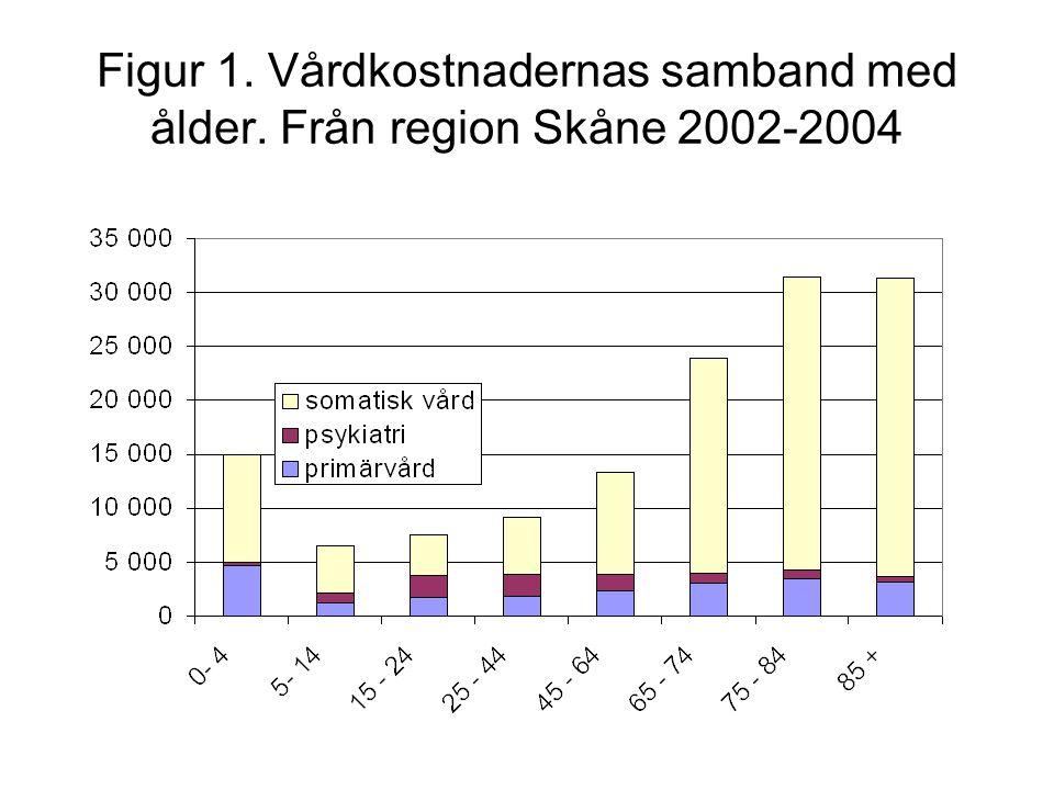 Figur 1. Vårdkostnadernas samband med ålder