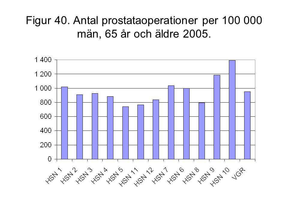 Figur 40. Antal prostataoperationer per 100 000 män, 65 år och äldre 2005.