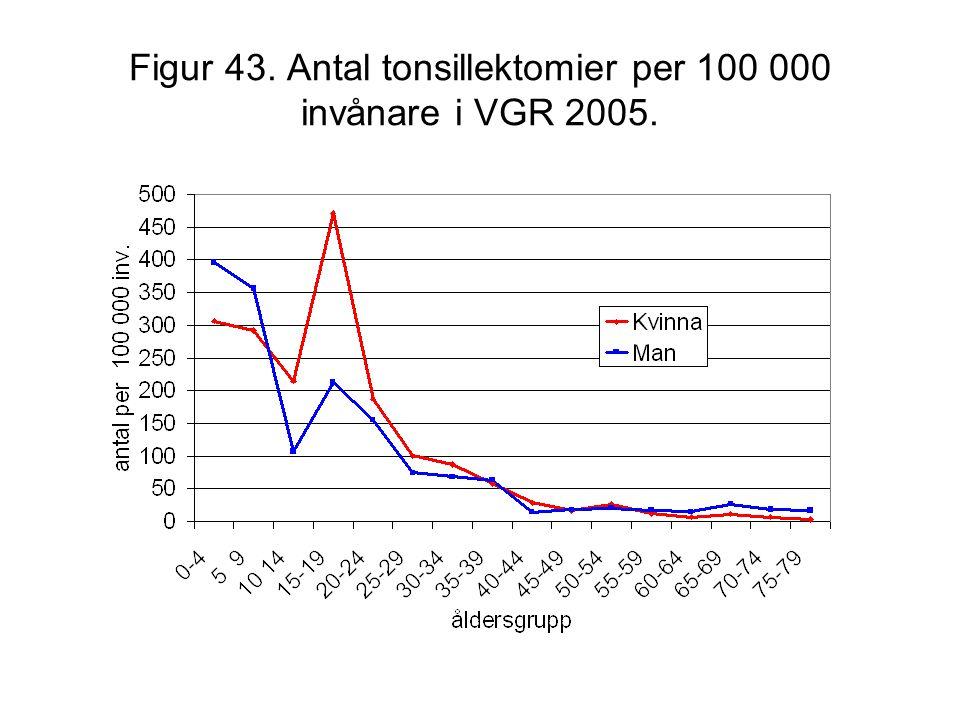 Figur 43. Antal tonsillektomier per 100 000 invånare i VGR 2005.