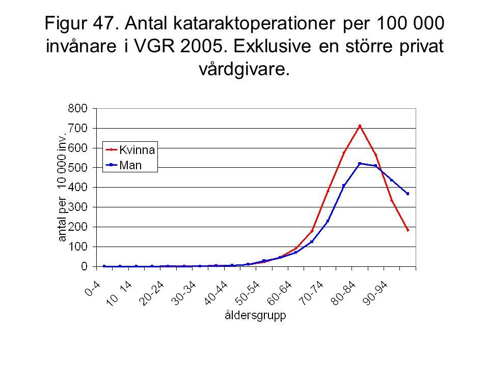 Figur 47. Antal kataraktoperationer per 100 000 invånare i VGR 2005