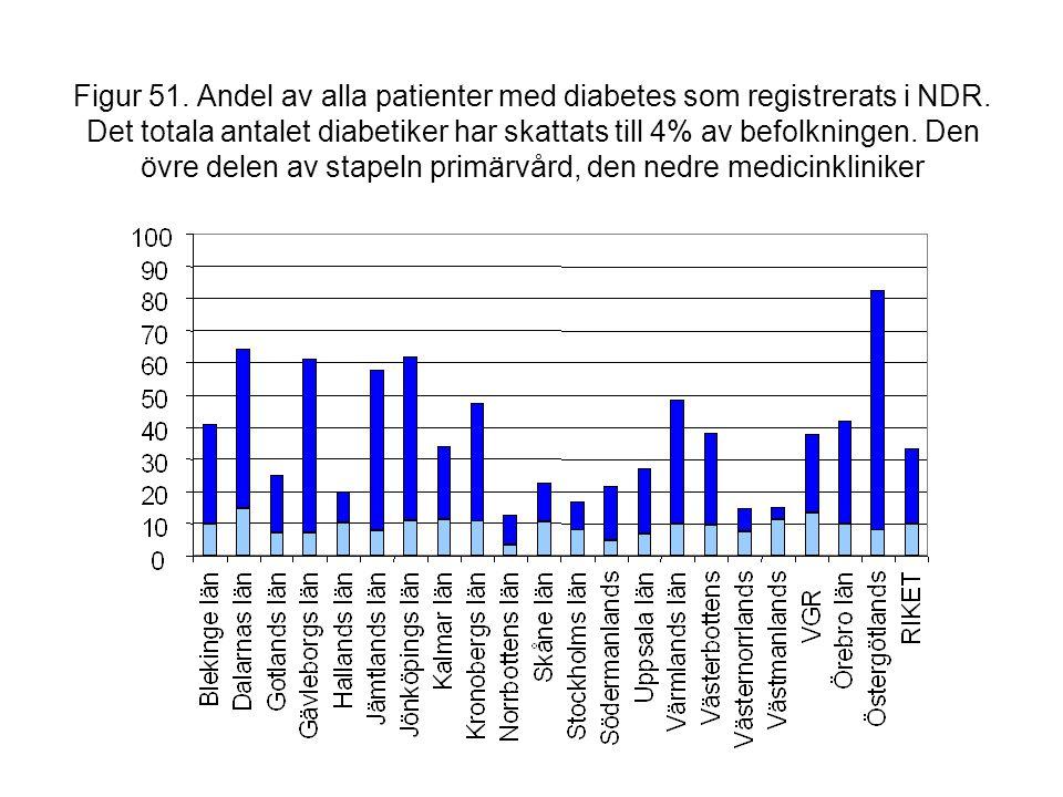 Figur 51. Andel av alla patienter med diabetes som registrerats i NDR