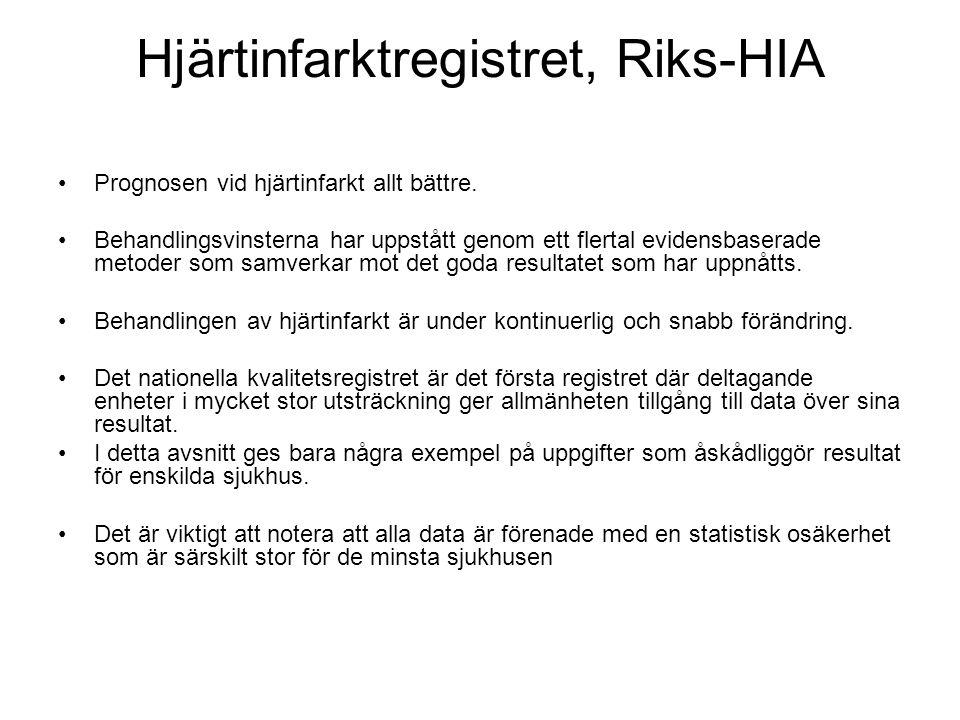 Hjärtinfarktregistret, Riks-HIA