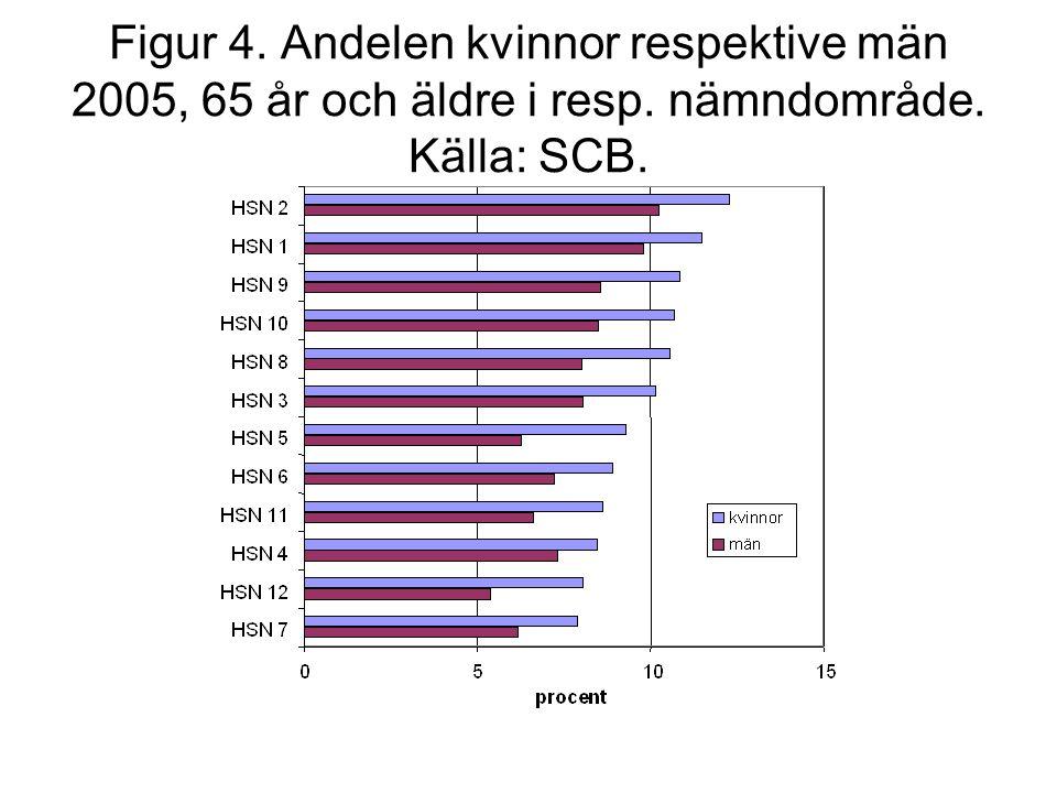 Figur 4. Andelen kvinnor respektive män 2005, 65 år och äldre i resp