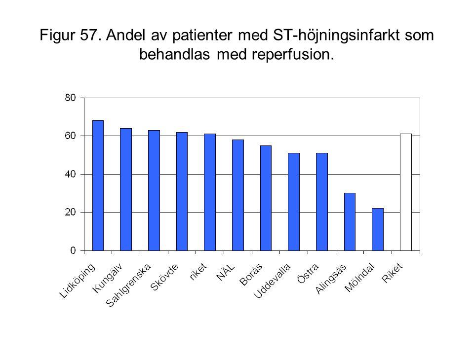 Figur 57. Andel av patienter med ST-höjningsinfarkt som behandlas med reperfusion.