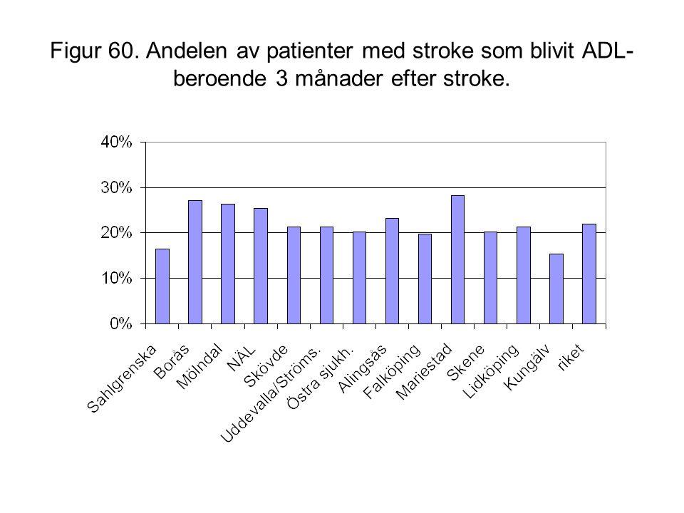 Figur 60. Andelen av patienter med stroke som blivit ADL-beroende 3 månader efter stroke.