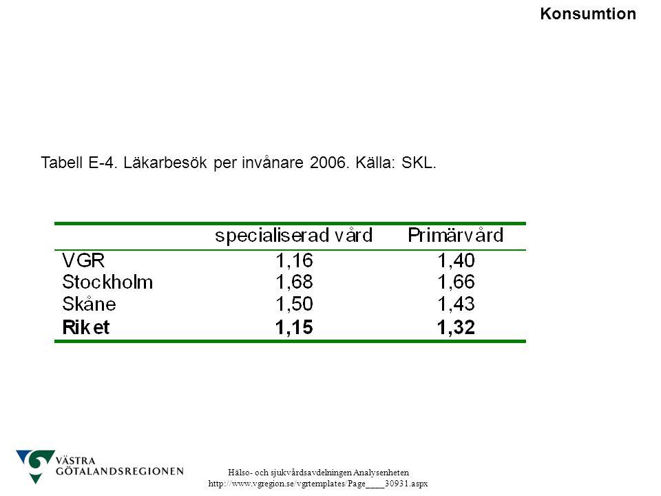 Konsumtion Tabell E-4. Läkarbesök per invånare 2006. Källa: SKL.
