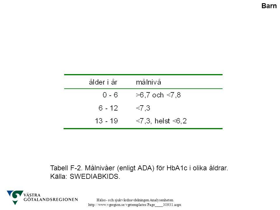 Barn Tabell F-2. Målnivåer (enligt ADA) för HbA1c i olika åldrar. Källa: SWEDIABKIDS.