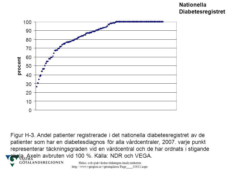 Nationella Diabetesregistret