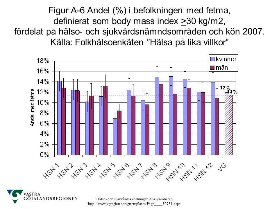 Figur A-6 Andel (%) i befolkningen med fetma, definierat som body mass index >30 kg/m2, fördelat på hälso- och sjukvårdsnämndsområden och kön 2007.