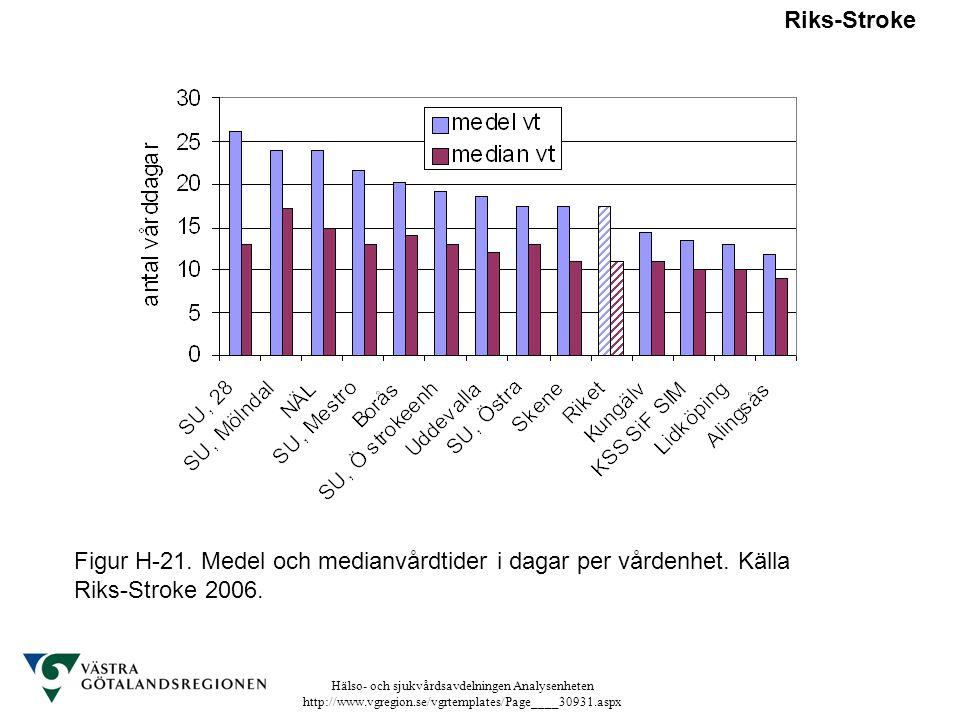Riks-Stroke Figur H-21. Medel och medianvårdtider i dagar per vårdenhet. Källa Riks-Stroke 2006.