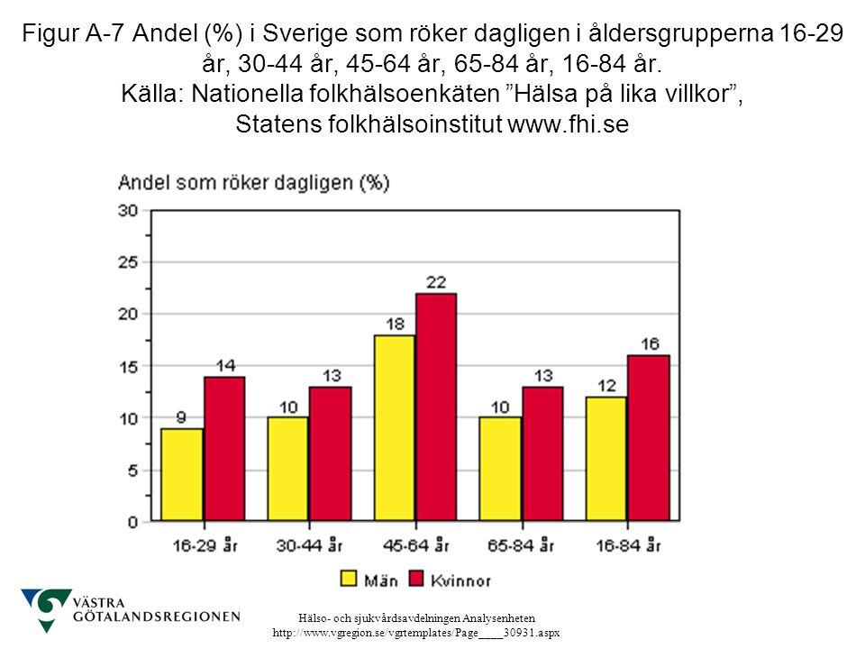 Figur A-7 Andel (%) i Sverige som röker dagligen i åldersgrupperna 16-29 år, 30-44 år, 45-64 år, 65-84 år, 16-84 år.