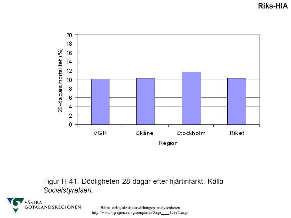 Riks-HIA Figur H-41. Dödligheten 28 dagar efter hjärtinfarkt. Källa Socialstyrelsen.