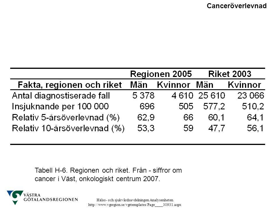 Canceröverlevnad Tabell H-6. Regionen och riket.