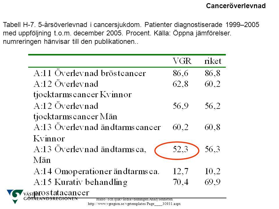 Canceröverlevnad