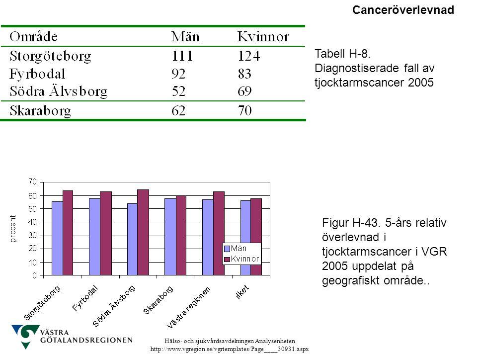 Canceröverlevnad Tabell H-8. Diagnostiserade fall av tjocktarmscancer 2005.